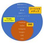 Googleマイビジネスはソーシャルメディアなのか?SNSなのか?