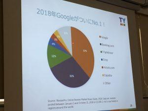 2018年Googleのシェア1位